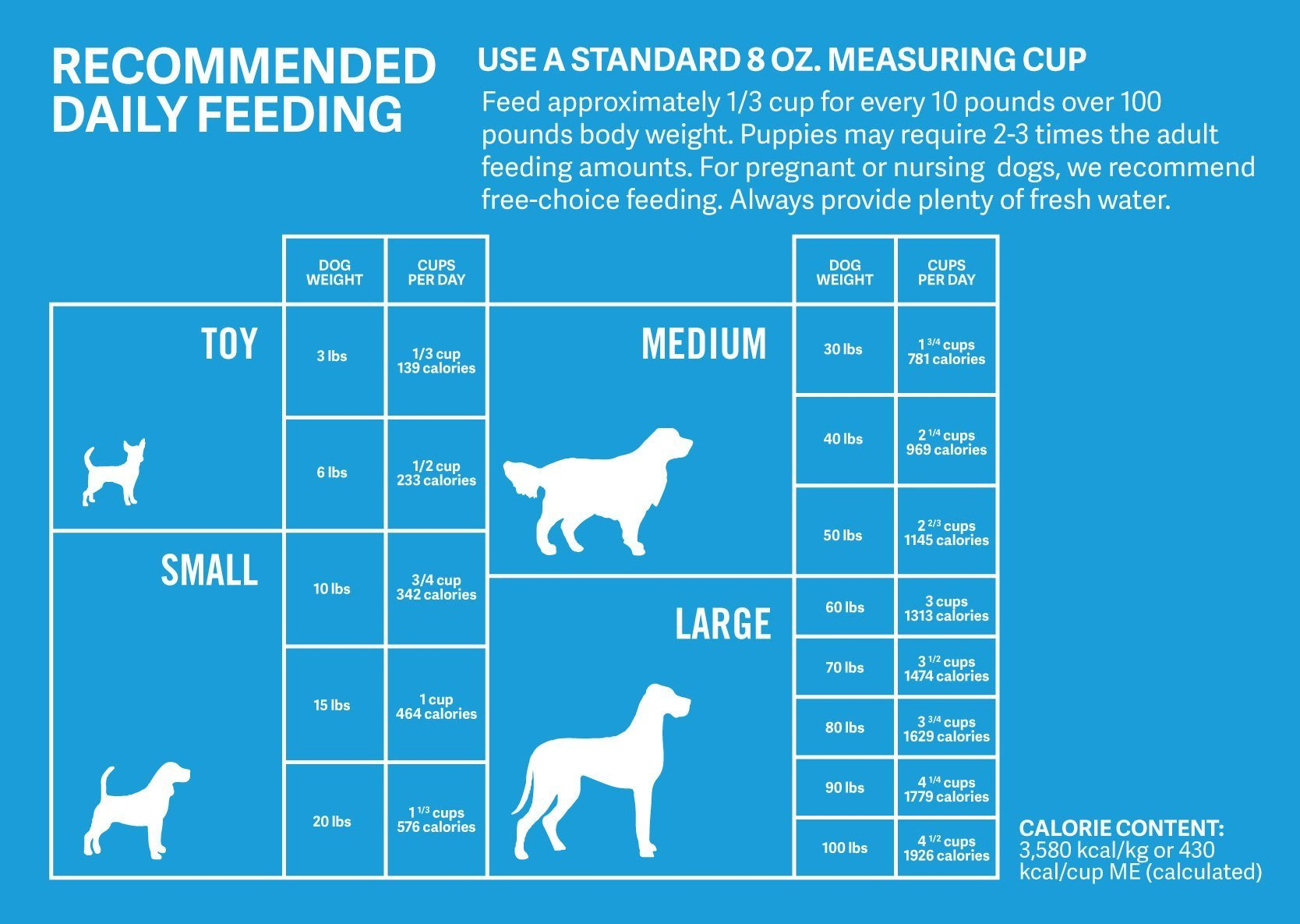Recommended feeding guide