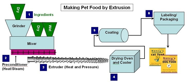 How dry kibble is made by extrusion diagram